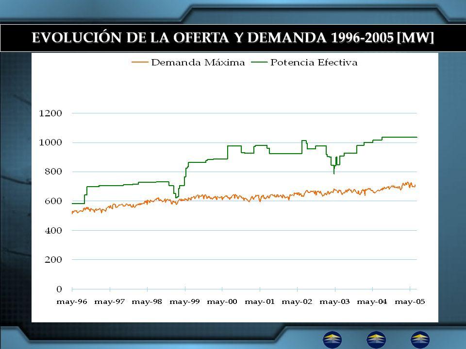 EVOLUCIÓN DE LA OFERTA Y DEMANDA 1996-2005 [MW]